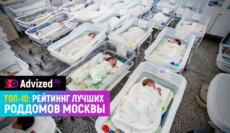 Лучшие роддома Москвы рейтинг 2019